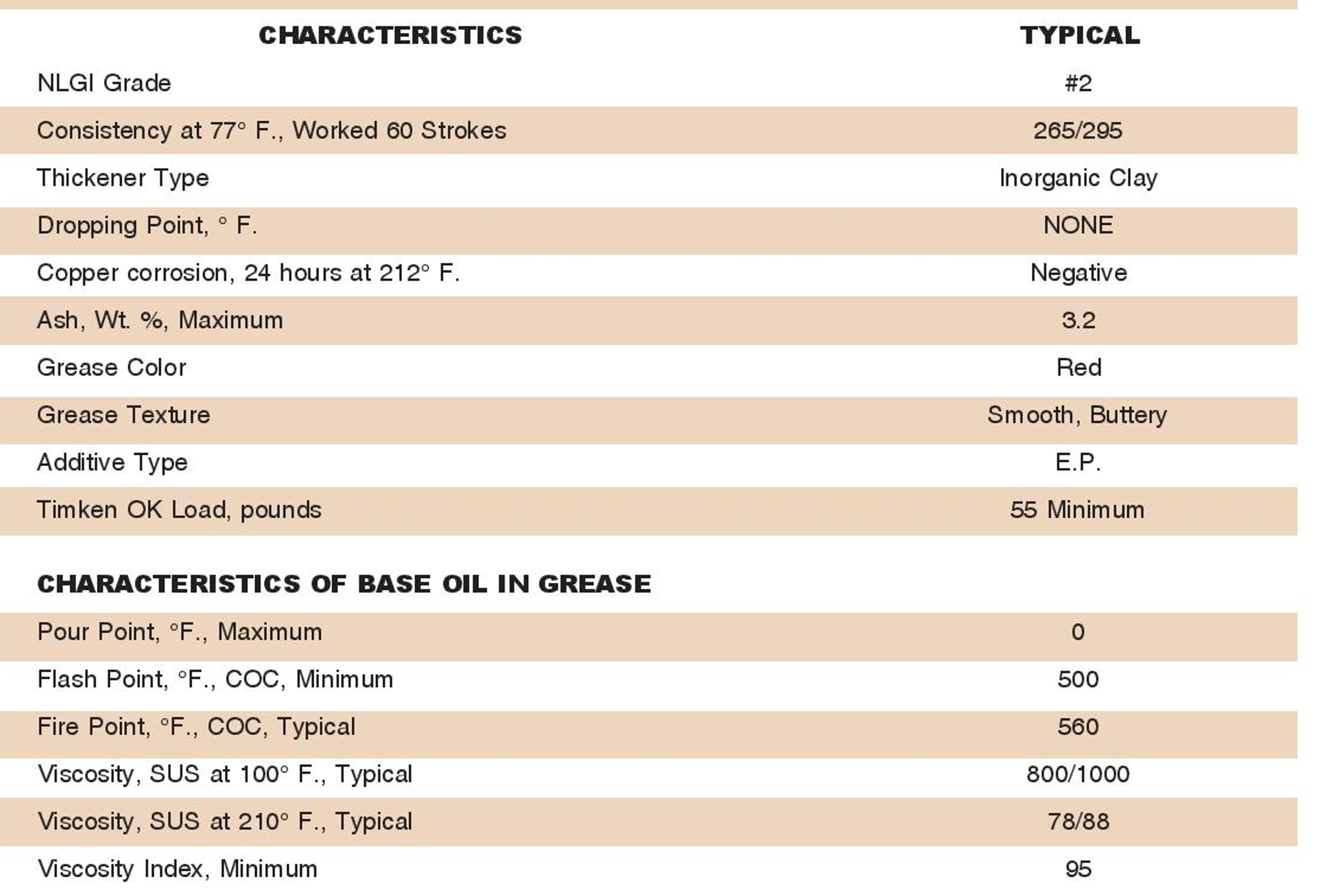 Red High Temp Grease specifications.